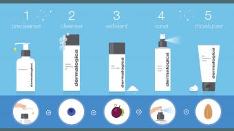 Ontdek de juiste volgorde van je skincare- / huidverzorgingsroutine