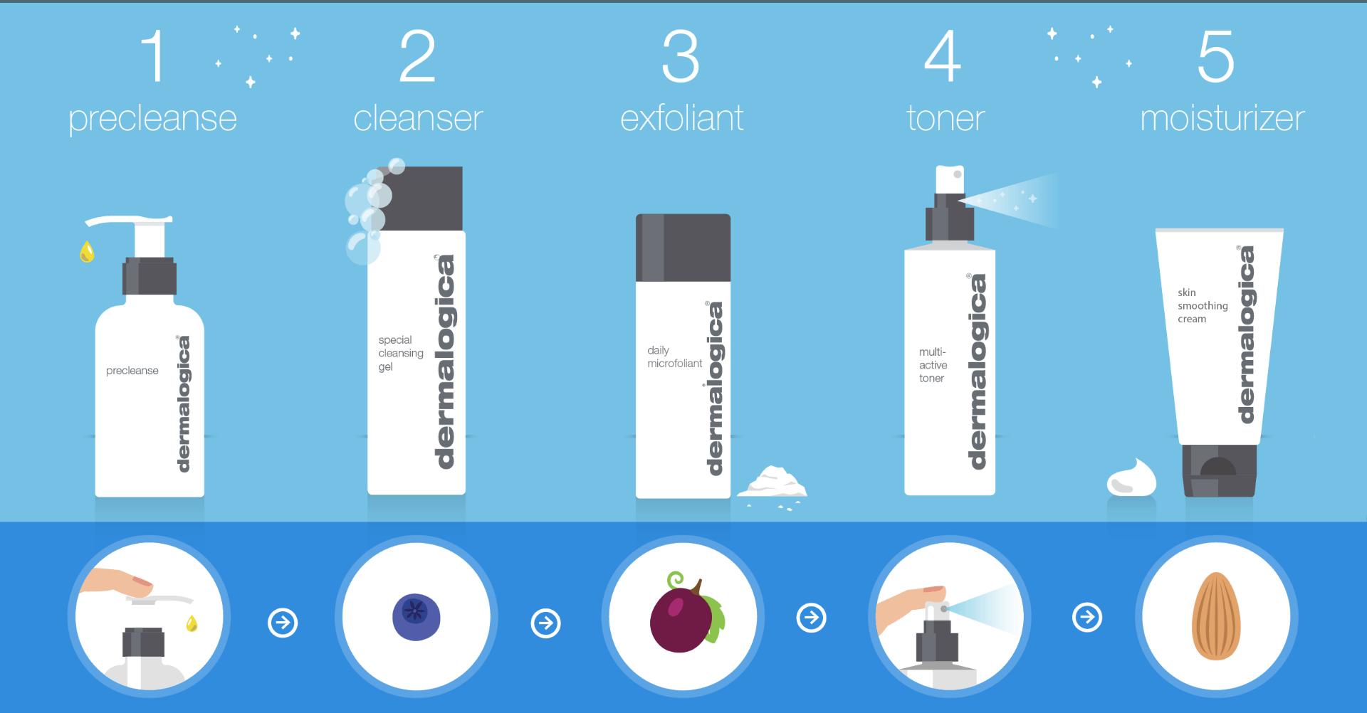 stappenplan voor een gezonde huid